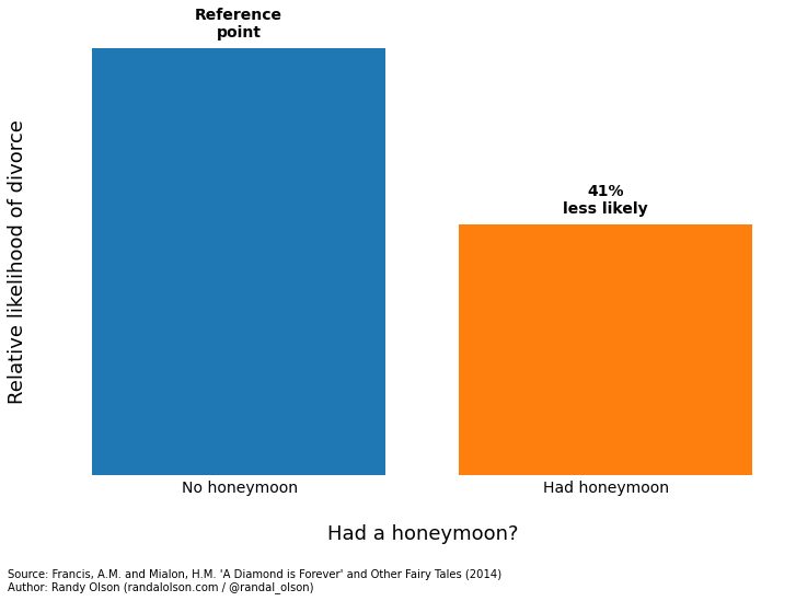 Had a honeymoon